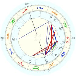 Henry II Ford - natal chart (Placidus)
