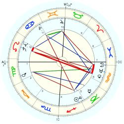 Secretary: Legal 5105 - natal chart (Placidus)