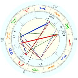 Rose Mary Woods - natal chart (Placidus)