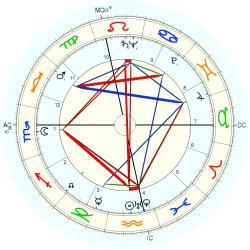 Out of Body 5119 - natal chart (Placidus)