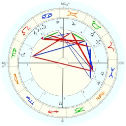 William Holden - natal chart (Placidus)
