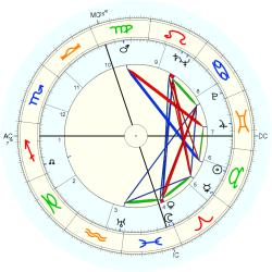Nervous Breakdown 5142 - natal chart (Placidus)