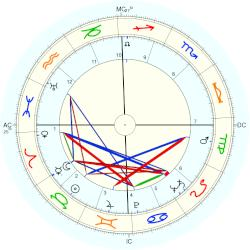 Mike (1918) Wallace - natal chart (Placidus)