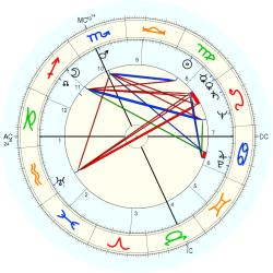 Medical: Schizophrenic 5169 - natal chart (Placidus)