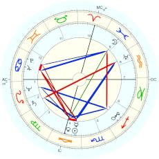 Rita Hayworth : Rectified by Isaac Starkman - natal chart (Placidus)