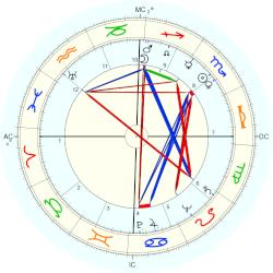 Billy Graham - natal chart (Placidus)