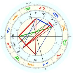 Catholic celibate 5182 - natal chart (Placidus)