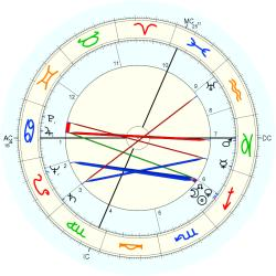 Count John Manolesco - natal chart (Placidus)