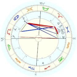 Jennifer Jones - natal chart (Placidus)