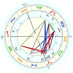 Strother Martin - natal chart (Placidus)