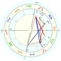 Ian Douglas Smith - natal chart (Placidus)