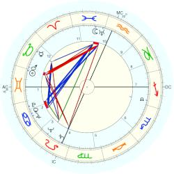 Betty Garrett - natal chart (Placidus)