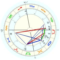 Out of Body 5244 - natal chart (Placidus)