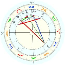 Medical: Cancer 5246 - natal chart (Placidus)
