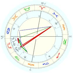 George Wallace - natal chart (Placidus)