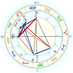 Out of Body 5258 - natal chart (Placidus)