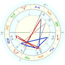 Robert Walker - natal chart (Placidus)