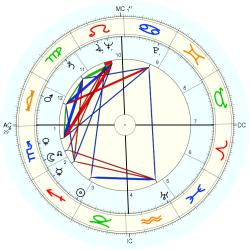 John Candies - natal chart (Placidus)
