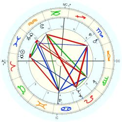 Out of Body 5299 - natal chart (Placidus)