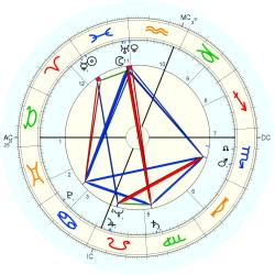 Medical: Cancer 5301 - natal chart (Placidus)