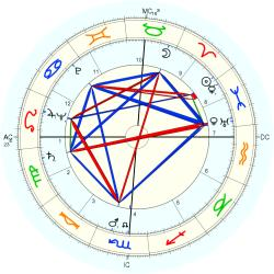 William Travilla - natal chart (Placidus)
