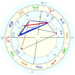 Howard Cosell - natal chart (Placidus)