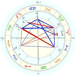 Guido Cantelli - natal chart (Placidus)