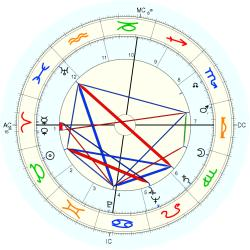 Medical: Cancer 5309 - natal chart (Placidus)