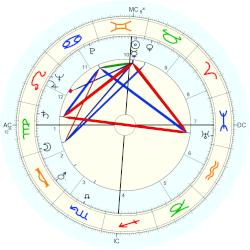 Peggy Lee - natal chart (Placidus)