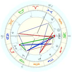 Luciano Chailly - natal chart (Placidus)