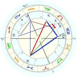Medical: Cancer 5326 - natal chart (Placidus)