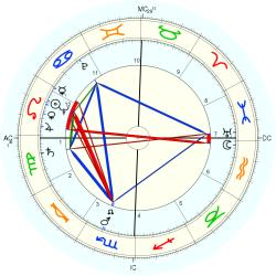 Medical: Heart 5337 - natal chart (Placidus)