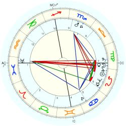 Paul Bindrim - natal chart (Placidus)