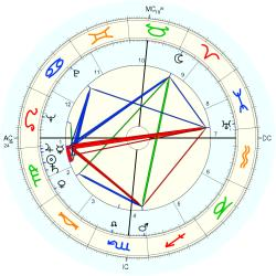 Engineer: Electrical - natal chart (Placidus)
