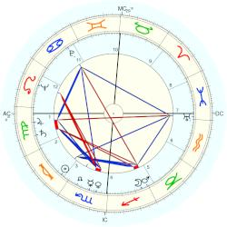 Montgomery Clift - natal chart (Placidus)