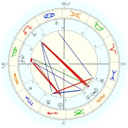 Roy Arnold Anderson - natal chart (Placidus)