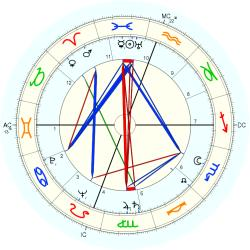 Medical: Cancer 5388 - natal chart (Placidus)