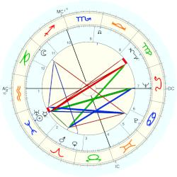 Diana Barrymore - natal chart (Placidus)