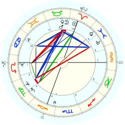 Child Actress 5394 - natal chart (Placidus)