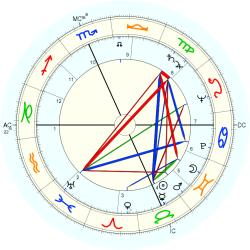 Medical: Cancer 5404 - natal chart (Placidus)
