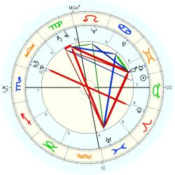 Engineer: Aircraft 5406 - natal chart (Placidus)