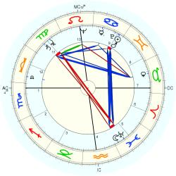 Medical: Cancer 5423 - natal chart (Placidus)