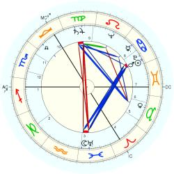 Financial Loss 5424 - natal chart (Placidus)