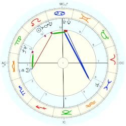 Esther Williams - natal chart (Placidus)