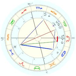 Queen of Egypt Farida - natal chart (Placidus)