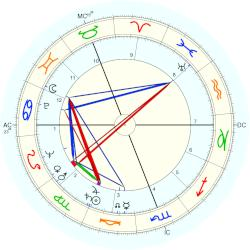 Robert Muldoon - natal chart (Placidus)