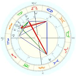 James Whitmore - natal chart (Placidus)