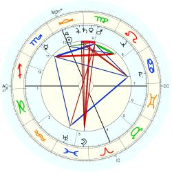Medical: Amputee 5458 - natal chart (Placidus)