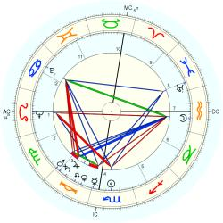 James Ramon Jones - natal chart (Placidus)