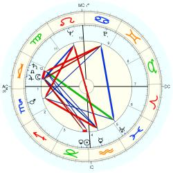 Guy Madison - natal chart (Placidus)